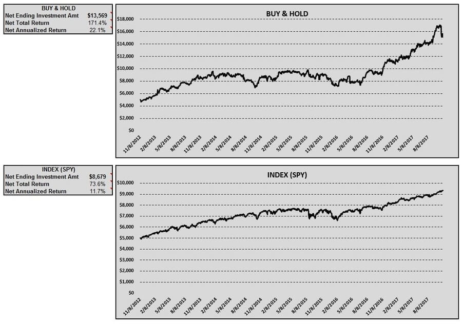 b-buy-hold-index-table-charts