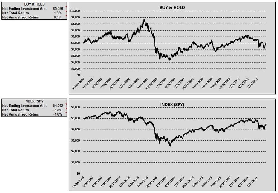 esv-buy-hold-index-table-charts