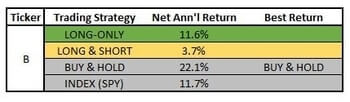 cci-coincident-stocks-return-comparison1
