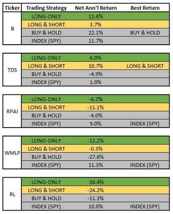 cci-coincident-stocks-return-comparison5