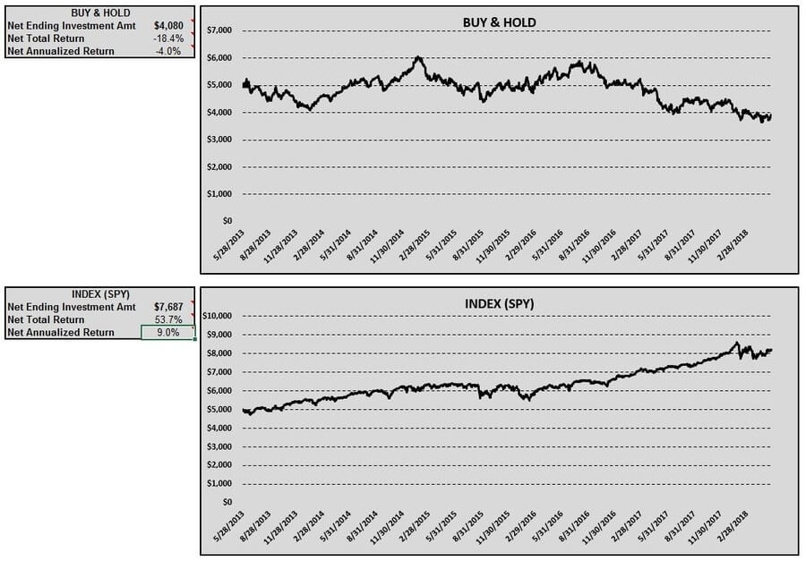 rpai-buy-hold-index-table-charts