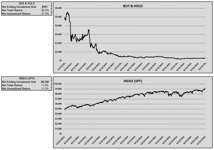 wmlp-buy-hold-index-table-charts