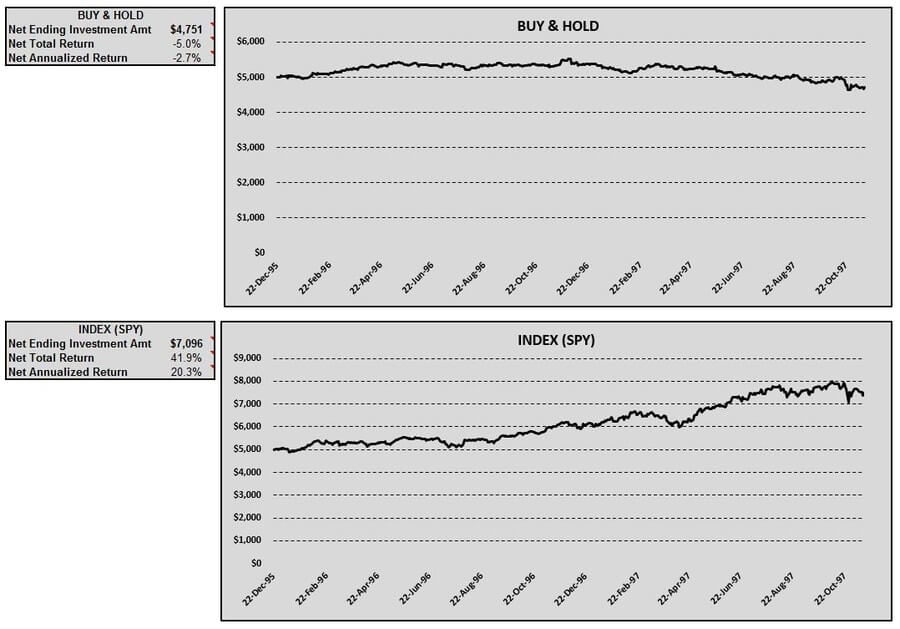 audusd-buy-hold-index-table-charts