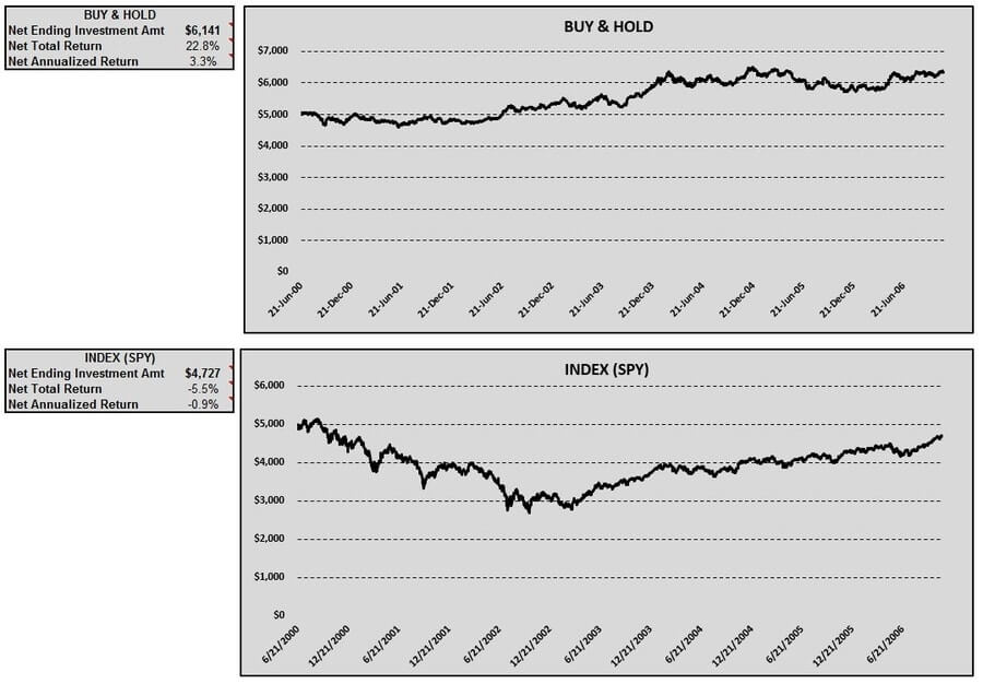 gbpusd-buy-hold-index-table-charts