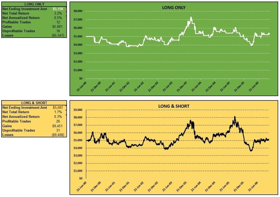 cci-coincident-forex-gbpusd-long-short-table-charts