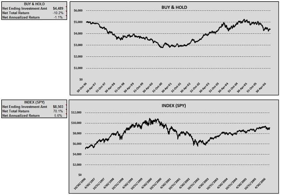 nzdusd-buy-hold-index-table-charts