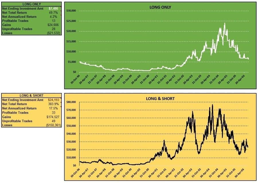 cci-coincident-forex-nzdusd-long-short-table-charts