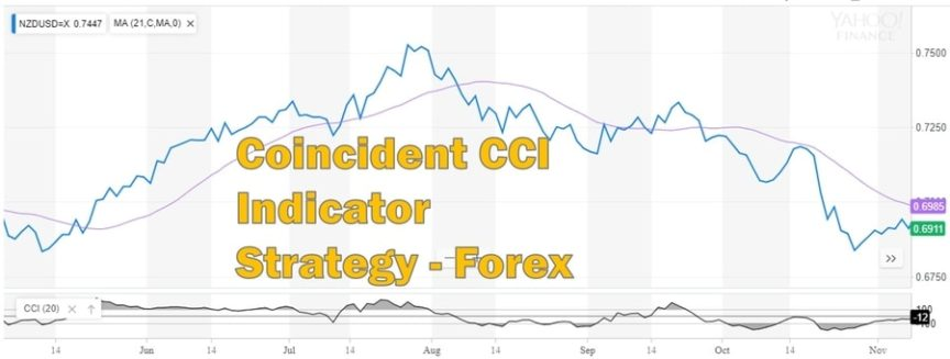 Backtesting a Simple CCI Indicator Strategy for Forex