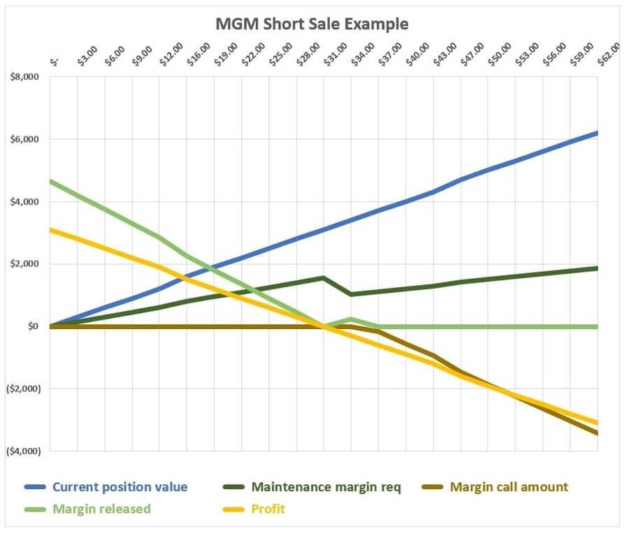 advantages-disadvantages-short-selling-stocks-mgm-balances-different-prices-graph