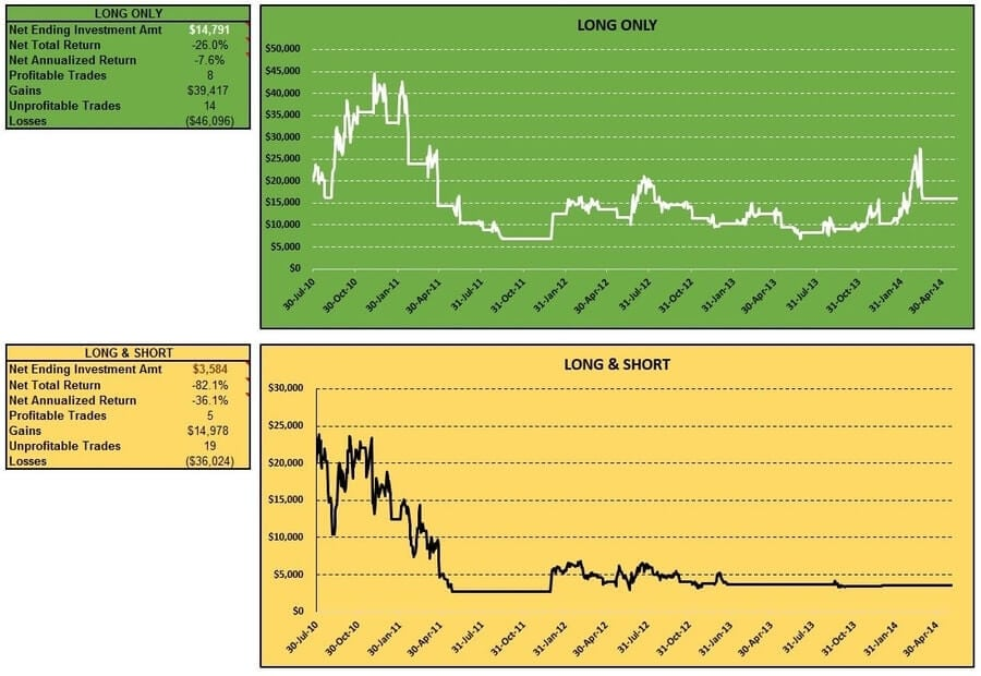 cci-coincident-trend-futures-oats-long-short-table-charts