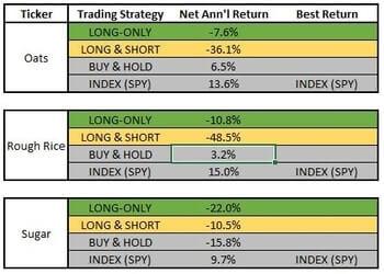 cci-coincident-trend-futures-return-comparison