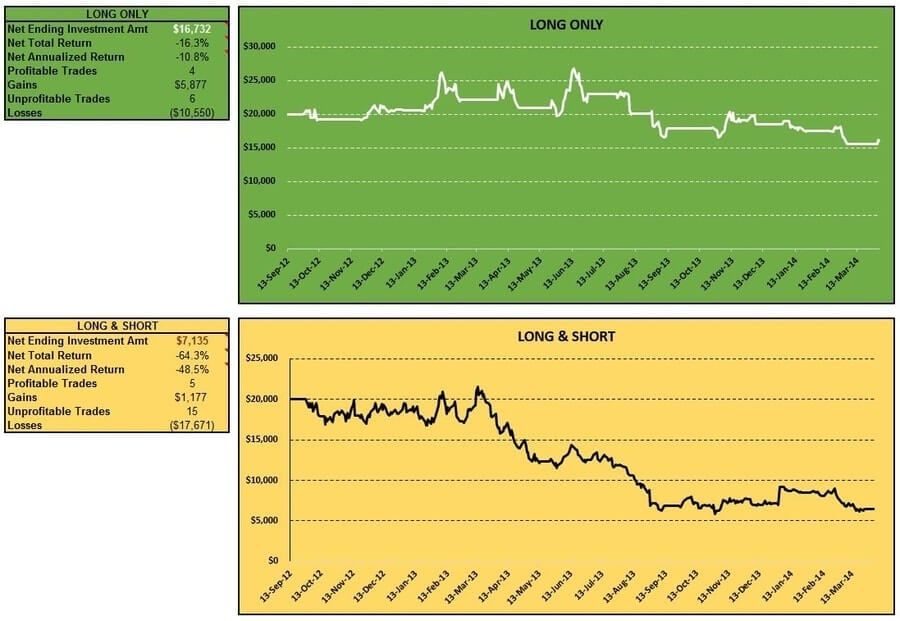 cci-coincident-trend-futures-rice-long-short-table-charts