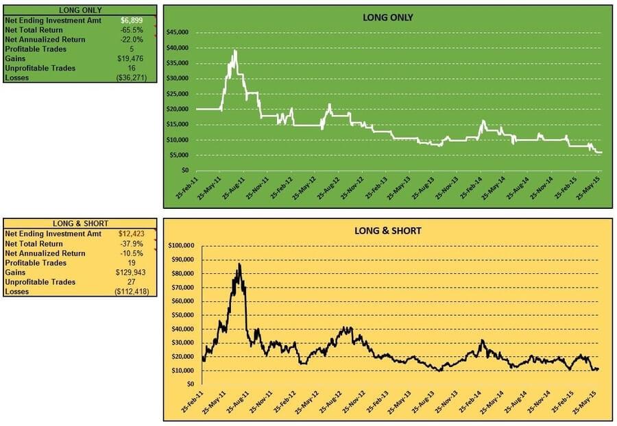 cci-coincident-trend-futures-sugar-long-short-table-charts