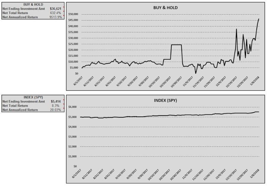 batusd-buy-hold-index-table-charts