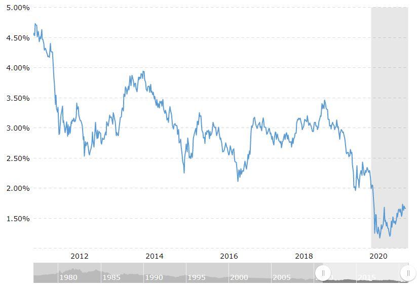 30 year treasury bond historical chart