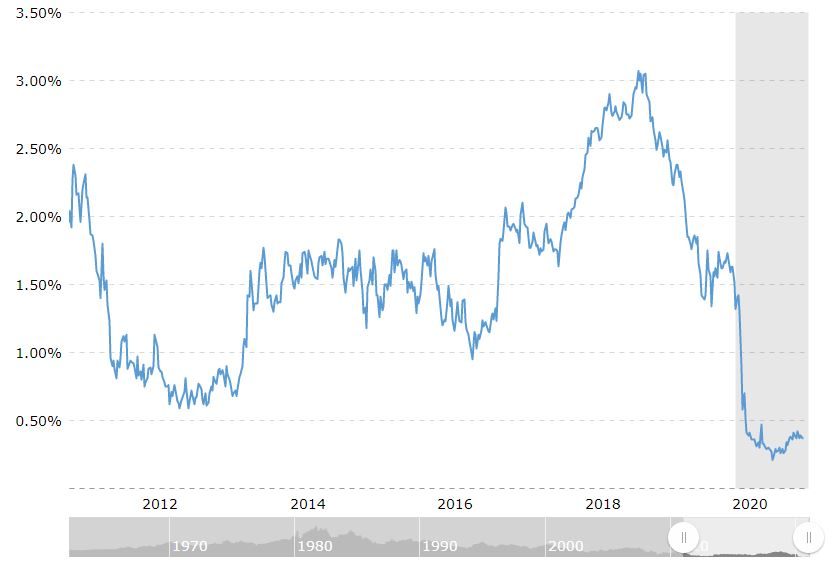 5 year treasury note historical chart