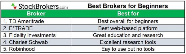 Best-Brokers-for-Beginners