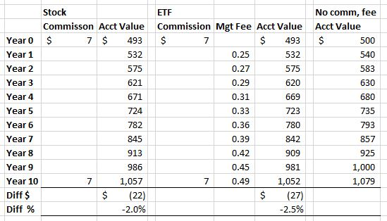 how-to-invest-money-in-stocks-commission-fee-effect-1