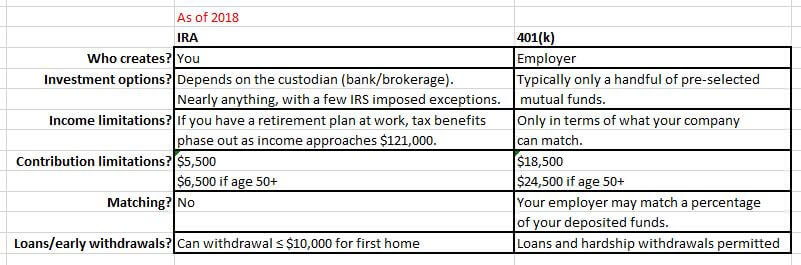 invest-some-money-ira-401k-comparison