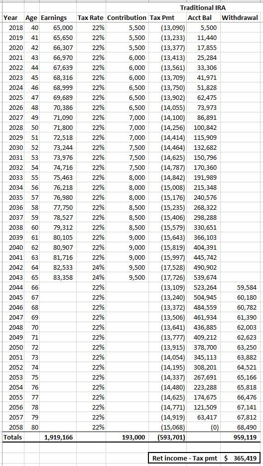 401(k) vs IRA vs Roth comparison-2