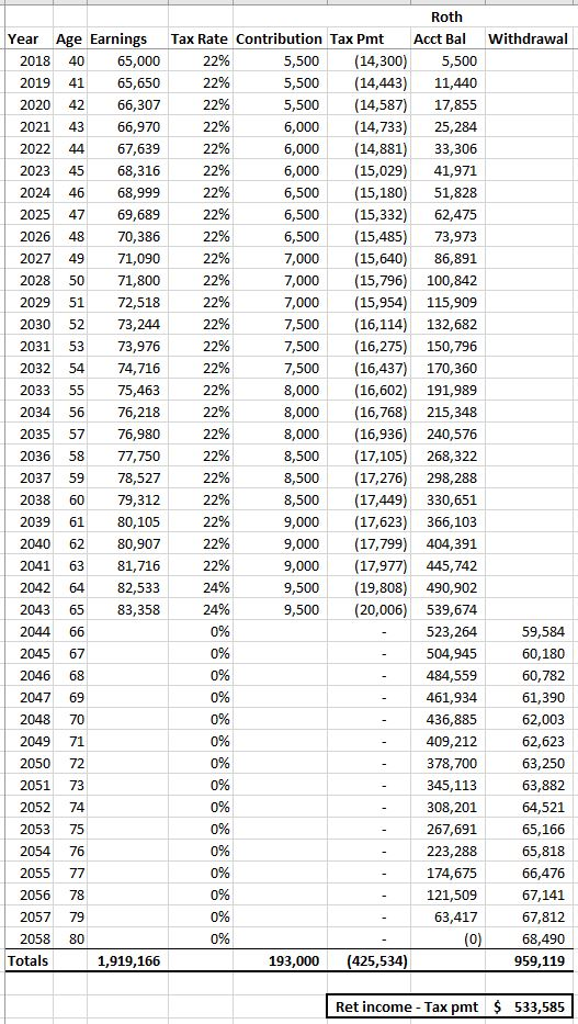 401(k) vs IRA vs Roth comparison-3