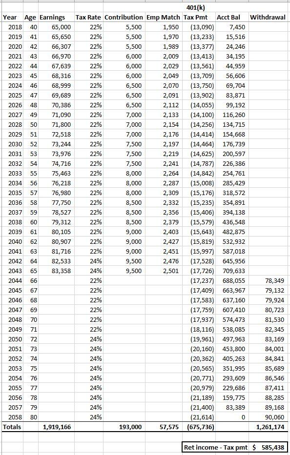 401(k) vs IRA vs Roth comparison-4