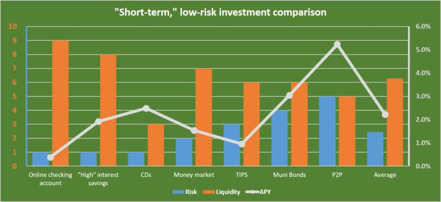comparison-short-term-low-risk-investments-graph