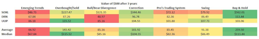 cci-indicator-strategy-returns-table