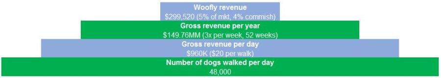 bottom-up-market-sizing-example-dog-walking-nyc