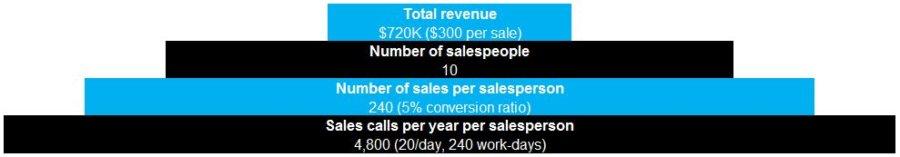 bottom-up-market-sizing-example-telemarketing