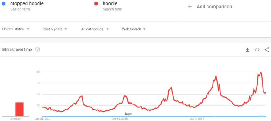business-trends-google-cropped-hoodie-comparison