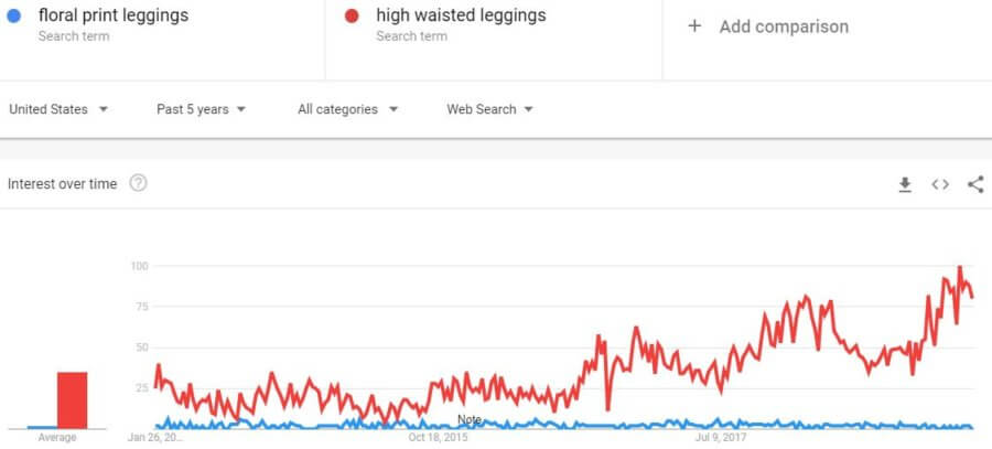 industry-trends-google-high-waisted-leggings