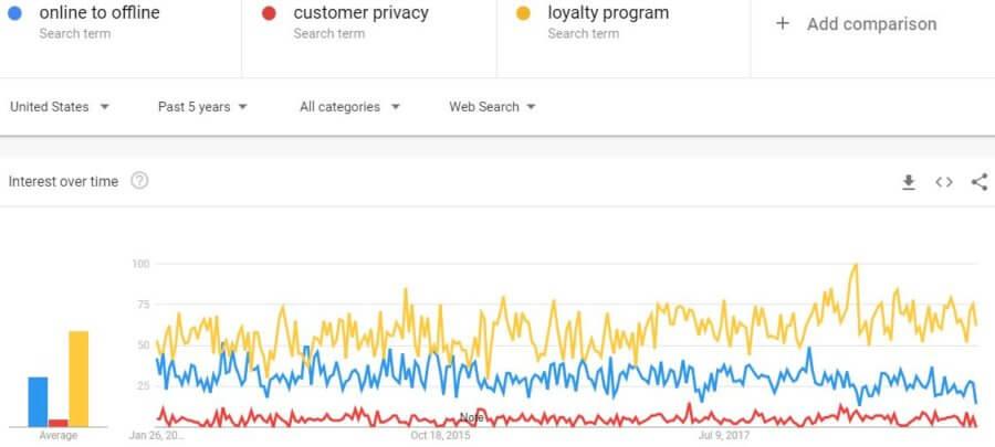 google-loyalty-program