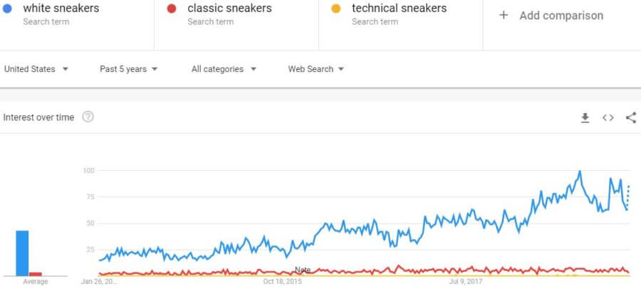 business-trends-google-white-sneakers