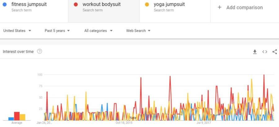 industry-trends-google-workout-bodysuit