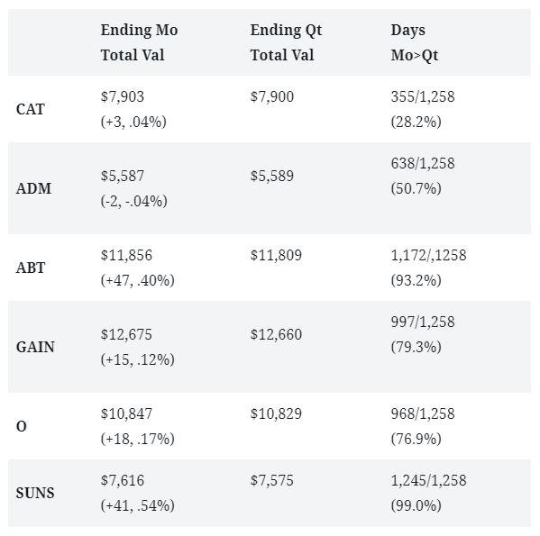 monthly-dividends-vs-quarterly-stock-comparison