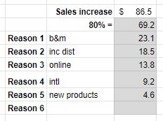 effective rd management new product sales calculator
