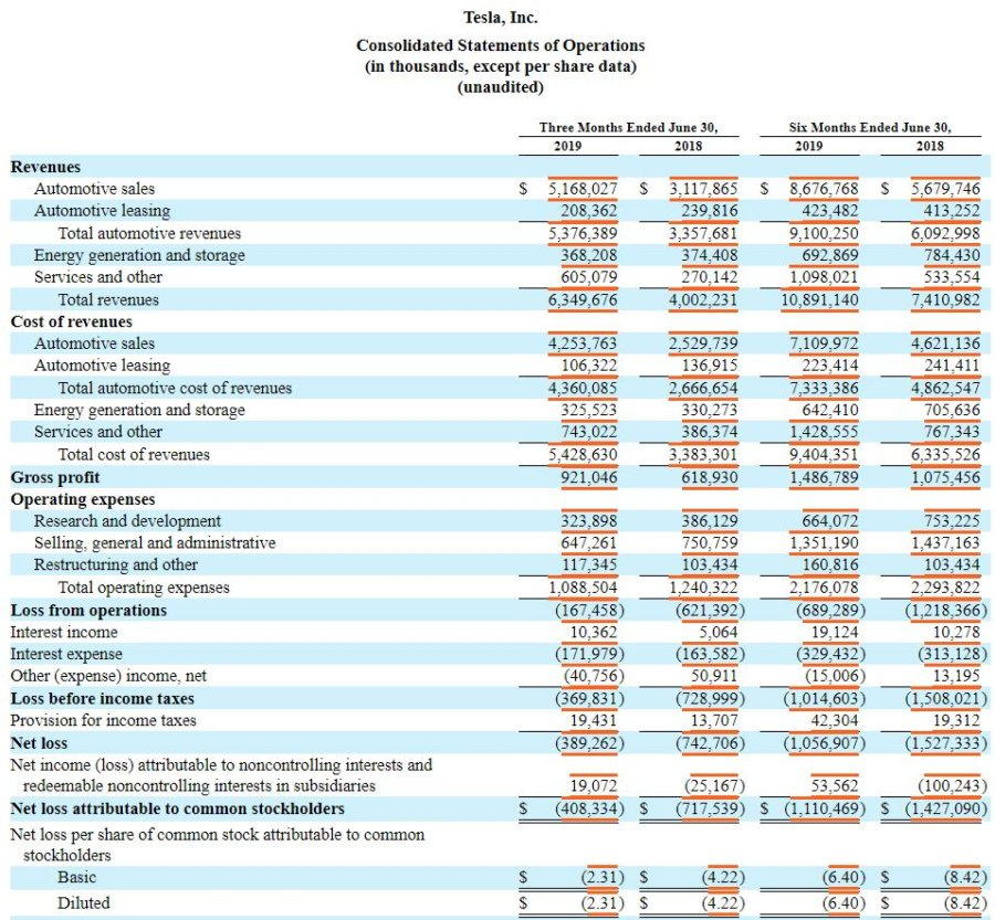 How to Create a Stock Analysis Spreadsheet tsla 10q income statement