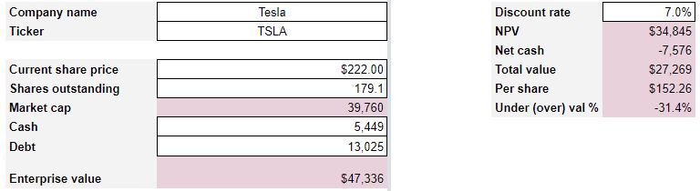tesla stock valuation 2