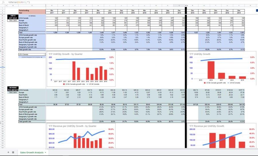 sales growth analysis unit quantity price
