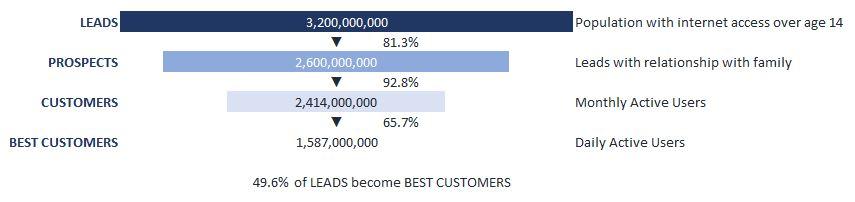 facebook sales conversion funnel illustration