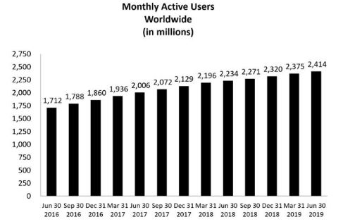 monthly active user chart Facebook