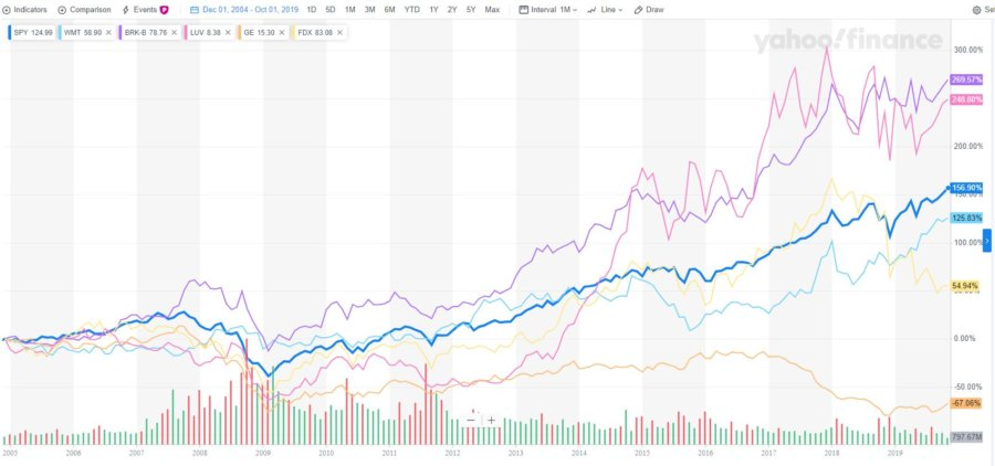 2004 most admired company stock performance chart