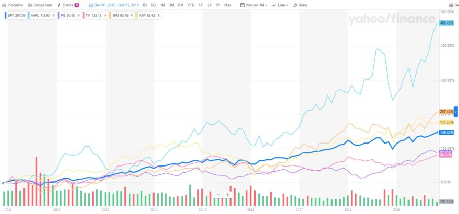 2010 most admired company stock performance chart