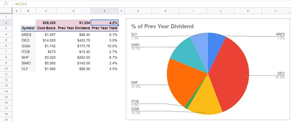 finished prev year dividend & yield pivot table and chart