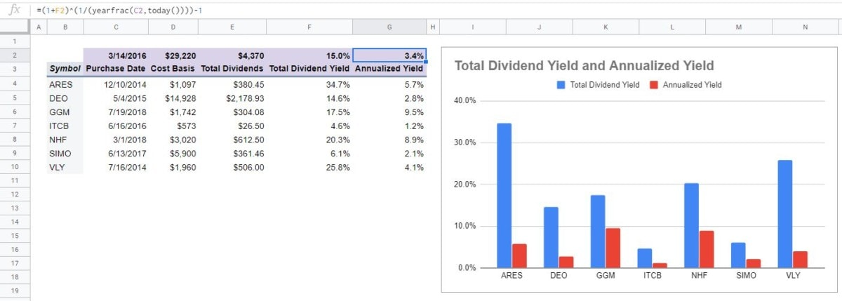 total dividend amount yield data and chart