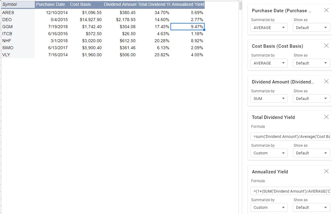 total dividend yield pivot table rough draft