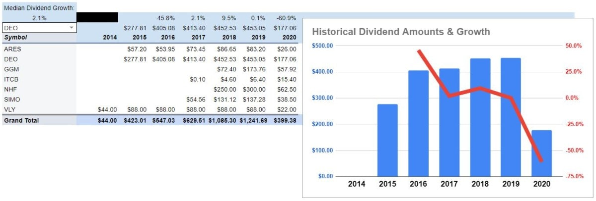 dividend growth worksheet finished product