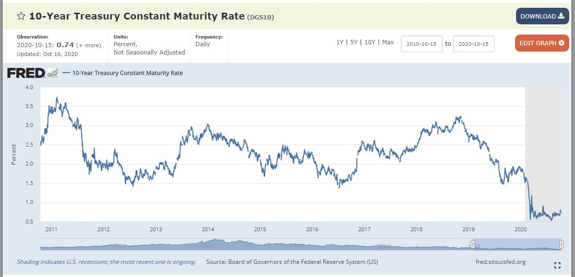10 year treasury note interest rate 10 year chart