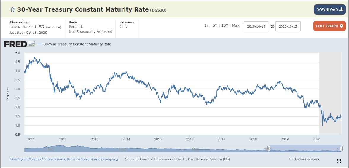 30 year treasury bond interest rate 10 year chart